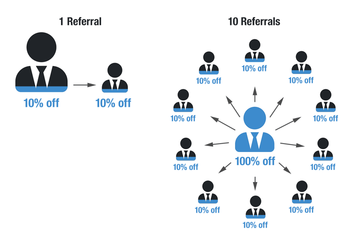 RealtyNinja - Customer Referral Rewards